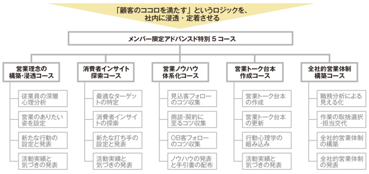 基本のかたちコース(営業考課制度の構築コンサルティング)チャート